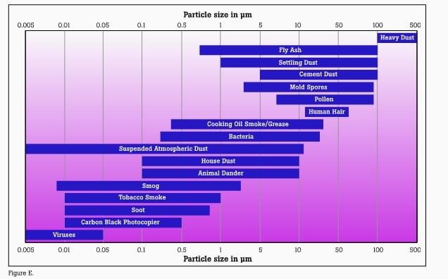 Pembacaan Data Particle Udara